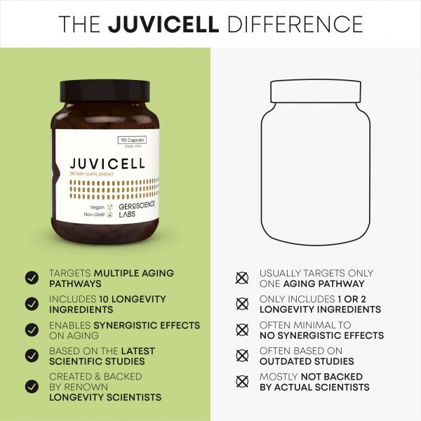 Juvicell vs. Other Longevity Supplements